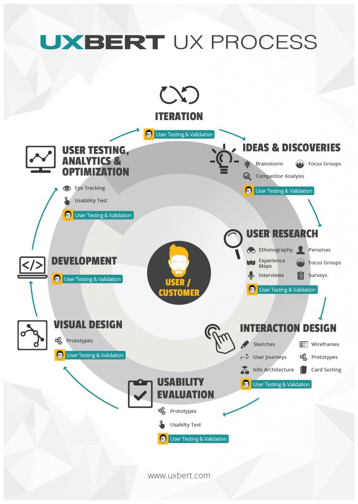 UXBERT UX Process