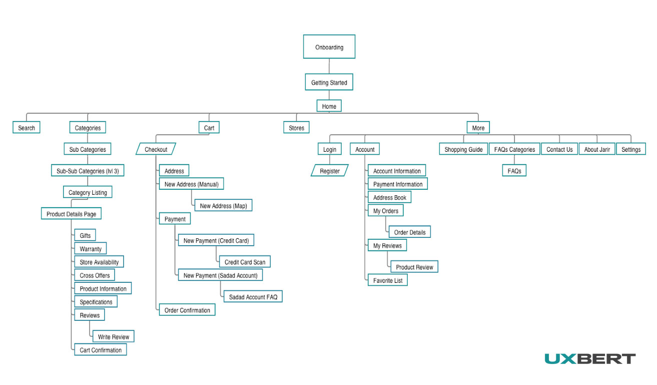 Finalized sitemap