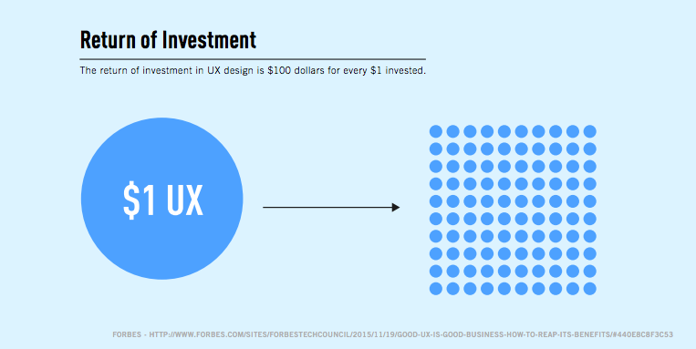 ROI in UX design