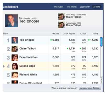 Gamification using leaderboards