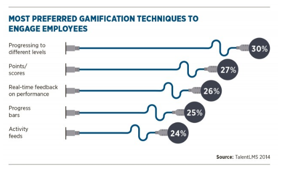 Gamification Techniques to Engage Employees