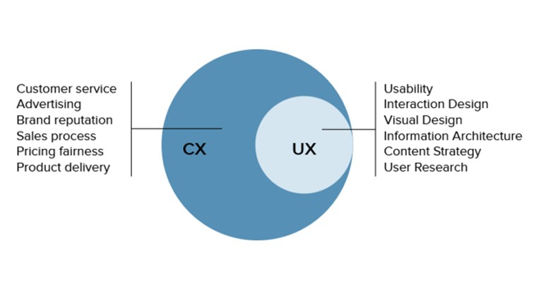 ux-vs-cx