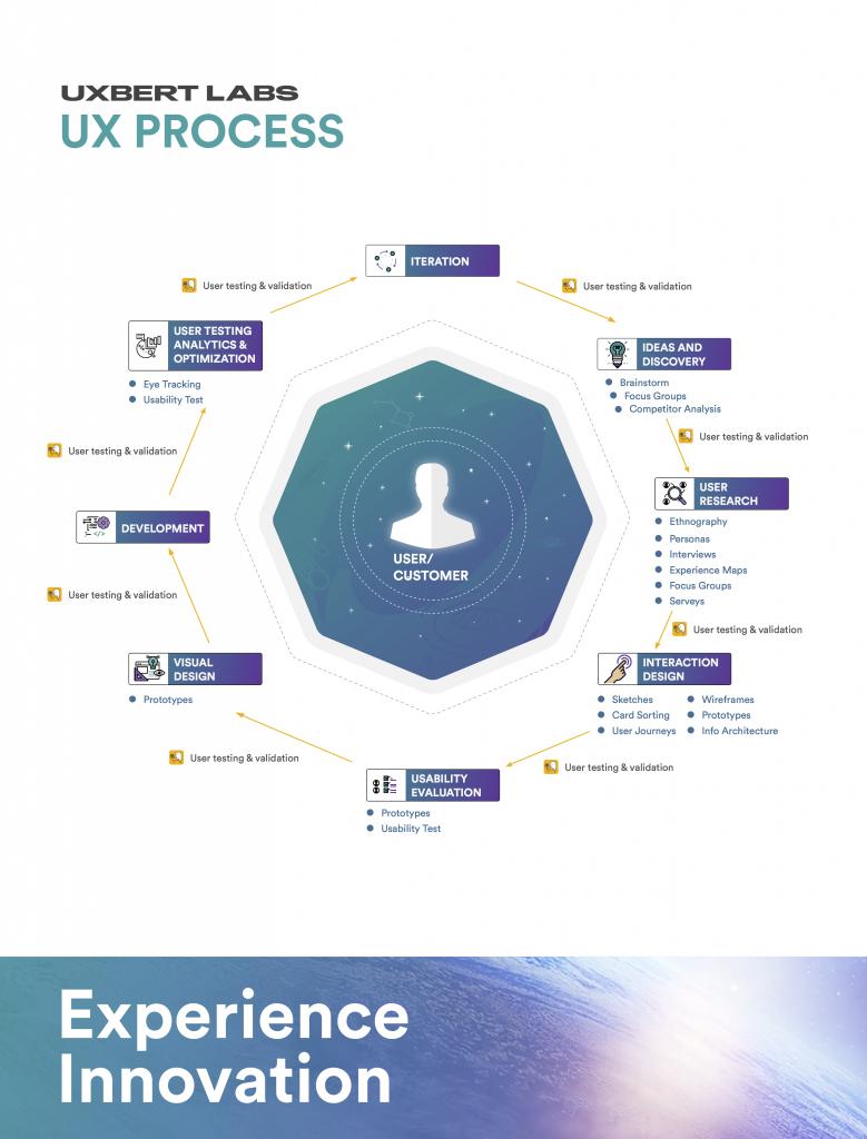 UXBERT Labs' UX Process