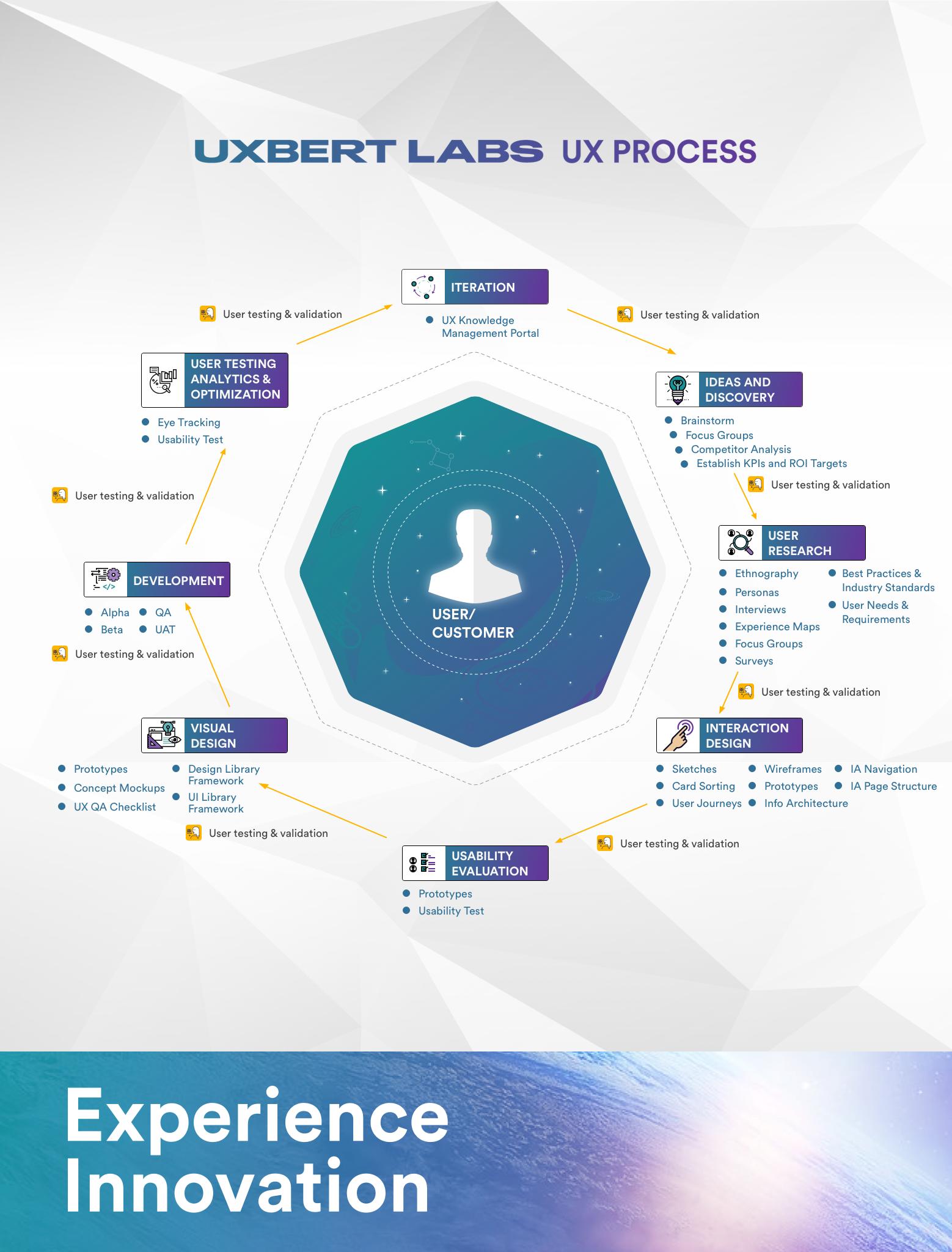 UXBERT_UX_Process_v2